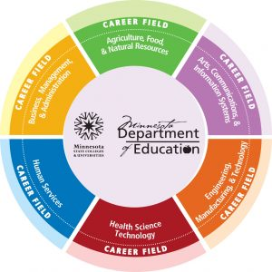 The career fields diagram, delineating six different areas.