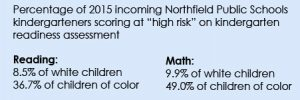 A chart displaying the severity of risk for incoming Northfield High School students. High-risk students in reading: 8.5% white students, 36.7% colored students. High-risk students in writing: 9.9% white students, 49.0% colored students.